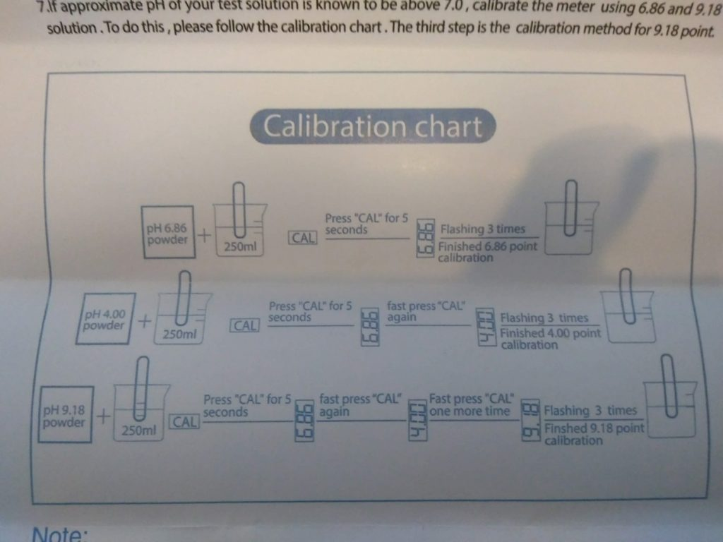 マニュアル Calibration chart